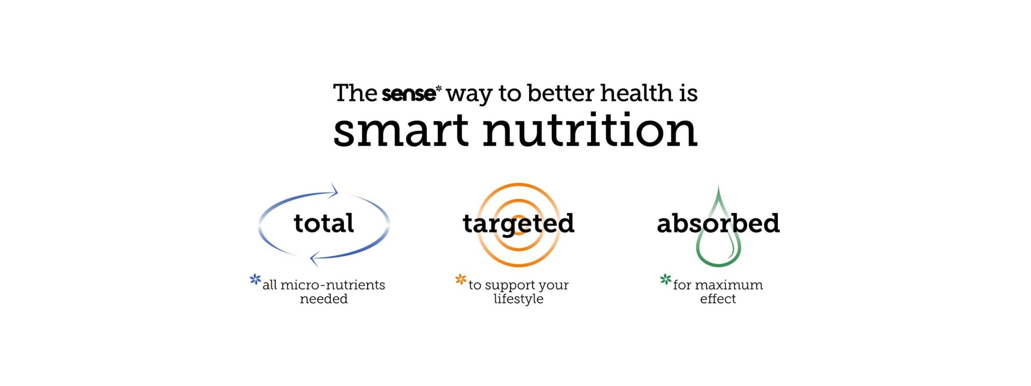 The way to better health is smart nutrition via total targeted absorbed nutrition